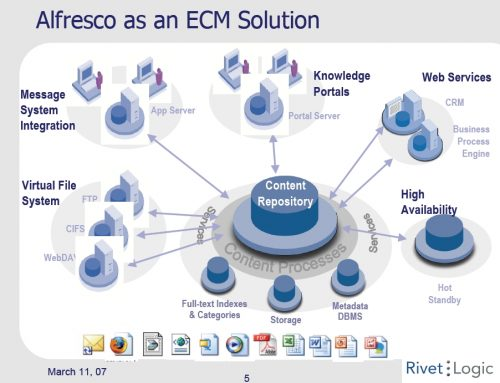 Opensource ECM, Alfresco 소개